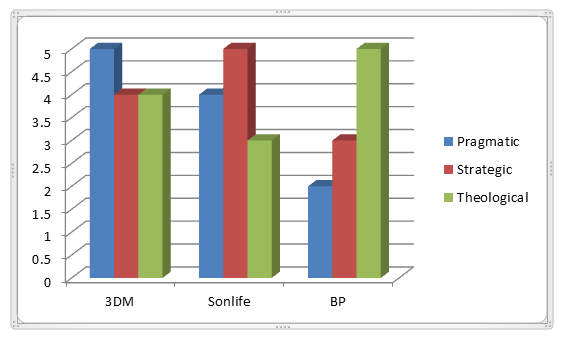 Comparing 3DM, Sonlife, Bonhoeffer Project